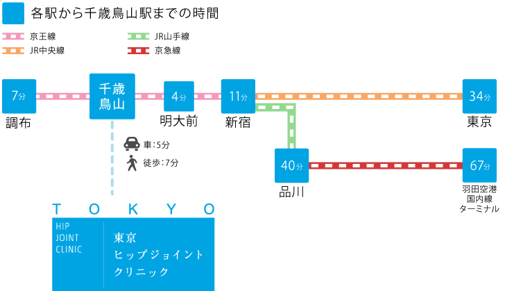 交通アクセス(電車)